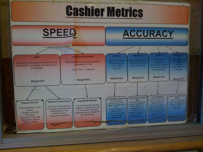 Home Depot Cashier Metrics poster